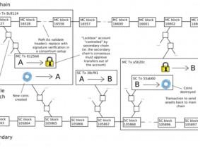 区块链跨链技术