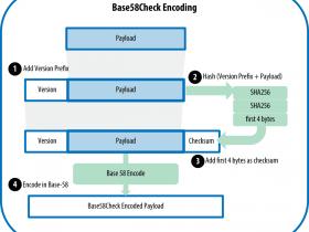 精通比特币(20):Base58和Base58Check编码