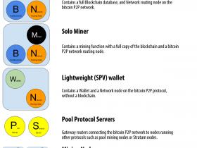 精通比特币(47):比特币网络中的节点类型及角色