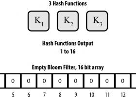 精通比特币(55):Bloom过滤器如何工作?